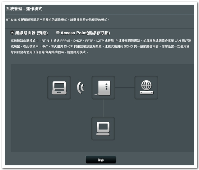 http://digiland.tw/uploads/2_rt-n16_fw_30_operation_mode.jpg
