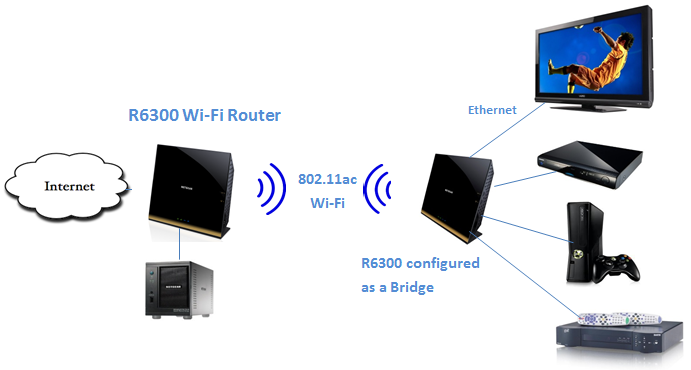 https://digiland.tw/uploads/54_r6300_wifi_diagram.png